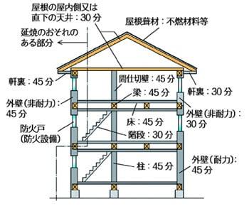 2) 準耐火建築物